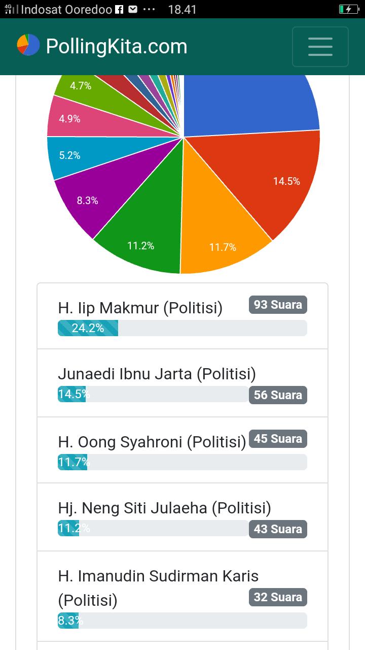 Hingga selasa (20/10) jam 18.41 WIBB, Polling tentang Rakyat Menjaring! Siapa Sosok Politisi, Pengusaha, Tokmas, dan Birokrat yang Layak Nyalon Bupati Lebak menggantikan Hj. Iti Octavia Jayabaya pada Periode mendatang? #penggagas TOPTIME dibuat pada 19/10/2020 Jam 21:37 WIB sudah mendapatkan total vote 385 suara.
